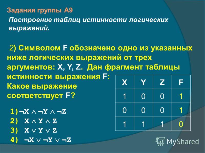 2) Символом F обозначено одно из указанных ниже логических выражений от трех аргументов: X, Y, Z. Дан фрагмент таблицы истинности выражения F: Какое выражение соответствует F? 1)¬X ¬Y ¬Z 2) X Y Z 3) X Y Z 4) ¬X ¬Y ¬Z XYZF 1001 0001 1110 Задания групп