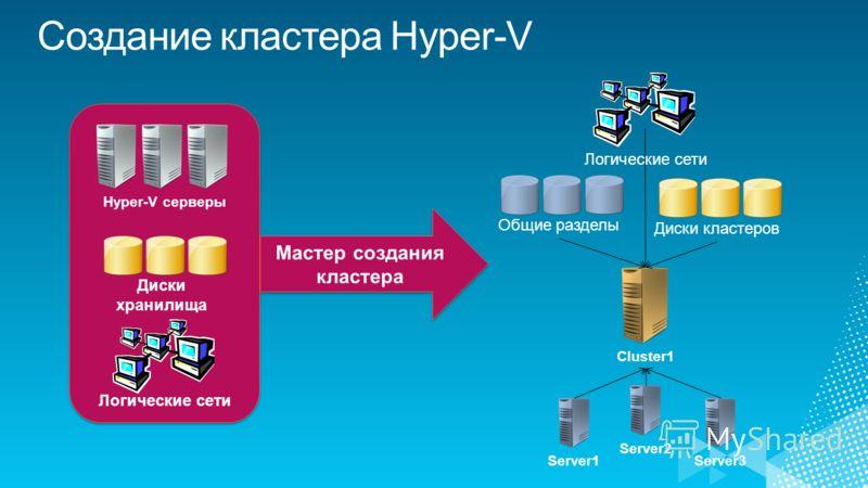 Hyper-V серверы Cluster1 Server1Server2Server3 Общие разделыДиски хранилища Логические сети Диски кластеров Логические сети