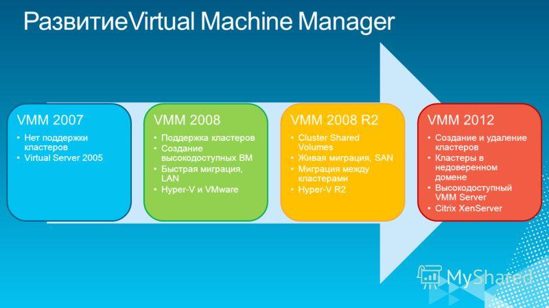 VMM 2007 Нет поддержки кластеров Virtual Server 2005 VMM 2008 Поддержка кластеров Создание высокодоступных ВМ Быстрая миграция, LAN Hyper-V и VMware VMM 2008 R2 Cluster Shared Volumes Живая миграция, SAN Миграция между кластерами Hyper-V R2 VMM 2012