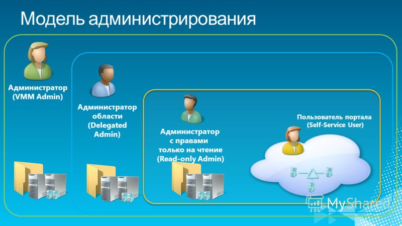 Администратор (VMM Admin) Администратор области (Delegated Admin) Администратор с правами только на чтение (Read-only Admin) Пользователь портала (Self-Service User)