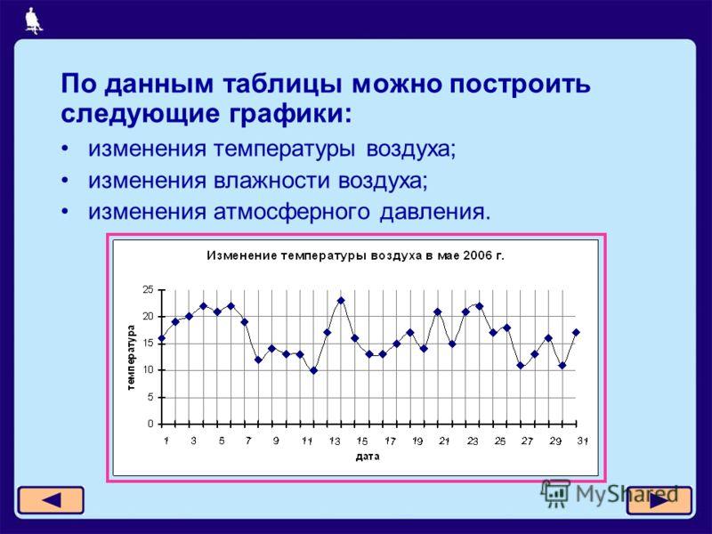 изменения температуры воздуха; изменения влажности воздуха; изменения атмосферного давления. По данным таблицы можно построить следующие графики: