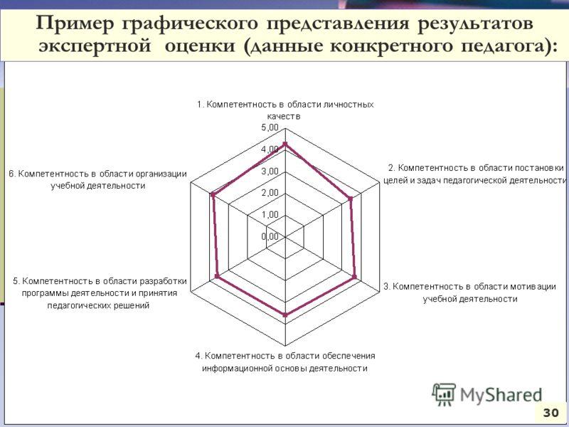 Круговая диаграмма 30 Пример графического представления результатов экспертной оценки (данные конкретного педагога):
