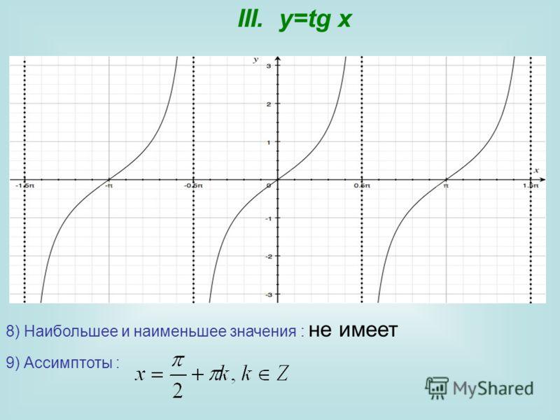 III. y=tg x 8) Наибольшее и наименьшее значения : не имеет 9) Ассимптоты :