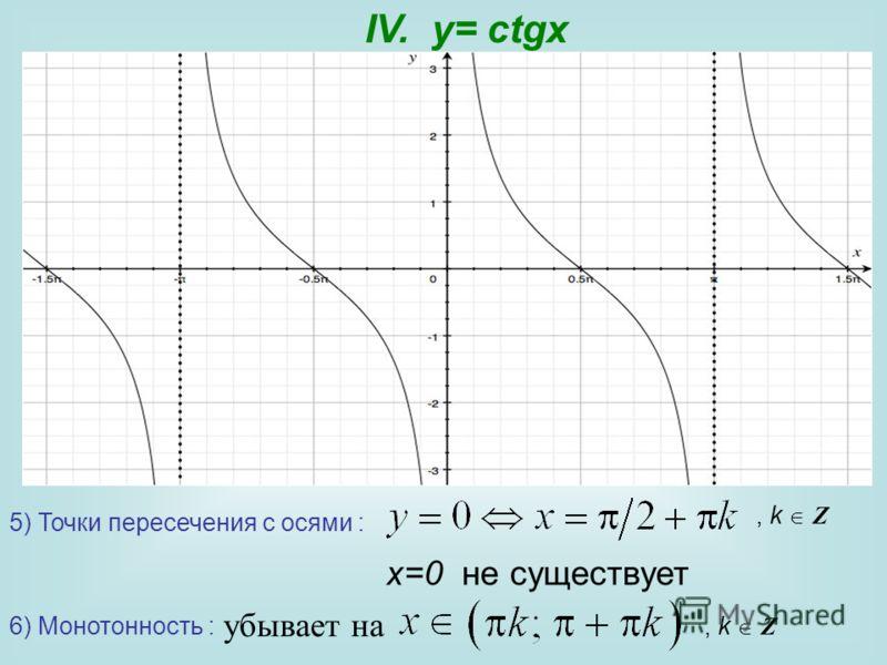 5) Точки пересечения с осями : 6) Монотонность :, k Z убывает на, k Z IV. y= сtgx x=0 не существует