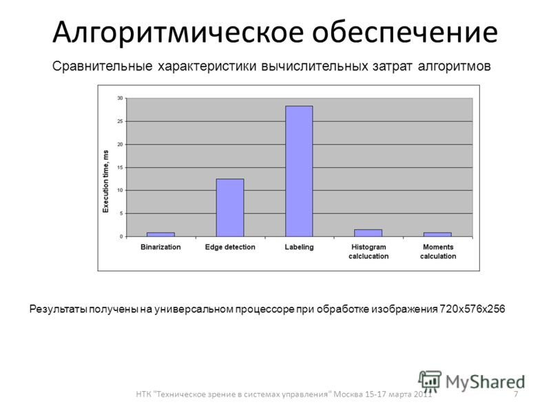 7 Алгоритмическое обеспечение Сравнительные характеристики вычислительных затрат алгоритмов Результаты получены на универсальном процессоре при обработке изображения 720х576х256 НТК Техническое зрение в системах управления Москва 15-17 марта 2011