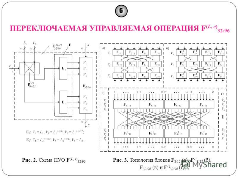 Рис. 2. Схема ПУО F (L, e) 32/96 Рис. 3. Топология блоков F 8/12 (а), F -1 8/12 (б), F 32/96 (в) и F -1 32/96 (г) ПЕРЕКЛЮЧАЕМАЯ УПРАВЛЯЕМАЯ ОПЕРАЦИЯ F (L, e) 32/96 6