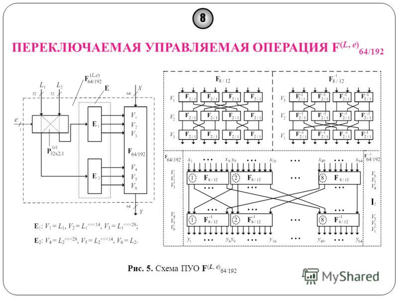 8 ПЕРЕКЛЮЧАЕМАЯ УПРАВЛЯЕМАЯ ОПЕРАЦИЯ F (L, e) 64/192 Рис. 5. Схема ПУО F (L, e) 64/192