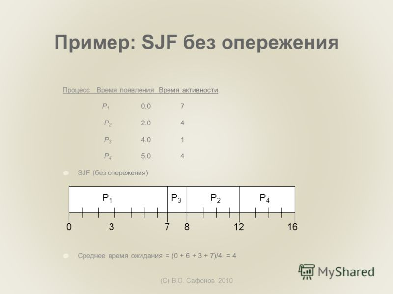 (C) В.О. Сафонов, 2010 Пример: SJF без опережения P1P1 P3P3 P2P2 73160 P4P4 812
