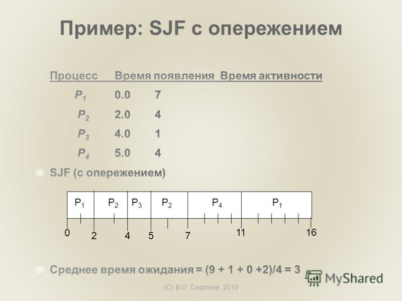 (C) В.О. Сафонов, 2010 Пример: SJF с опережением P1P1 P3P3 P2P2 42 11 0 P4P4 57 P2P2 P1P1 16