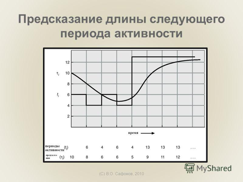 (C) В.О. Сафонов, 2010 Предсказание длины следующего периода активности