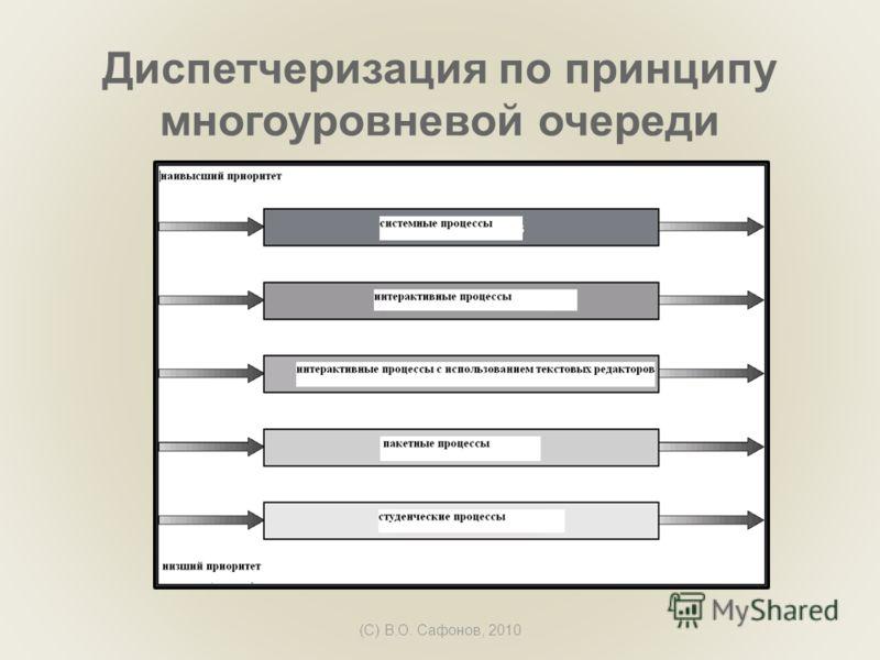(C) В.О. Сафонов, 2010 Диспетчеризация по принципу многоуровневой очереди