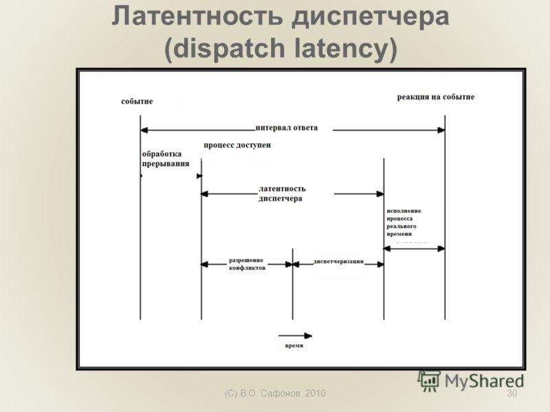 (C) В.О. Сафонов, 201030 Латентность диспетчера (dispatch latency)