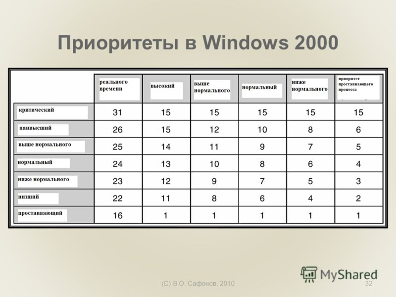 (C) В.О. Сафонов, 201032 Приоритеты в Windows 2000