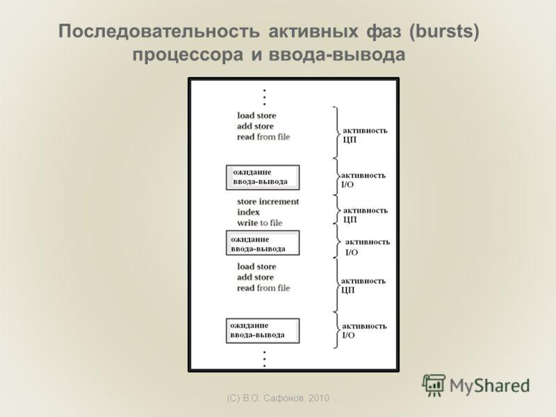 (C) В.О. Сафонов, 2010 Последовательность активных фаз (bursts) процессора и ввода-вывода