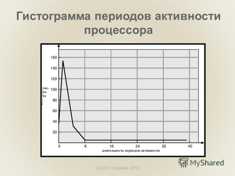 (C) В.О. Сафонов, 2010 Гистограмма периодов активности процессора