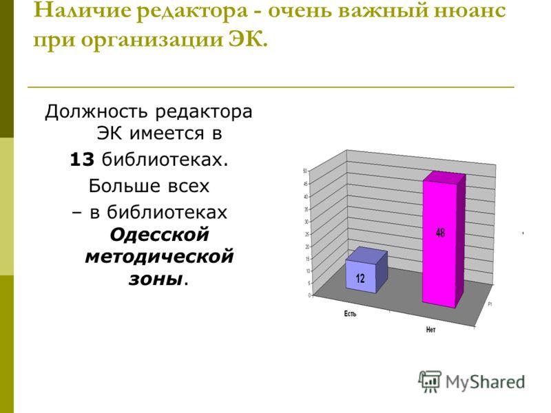 Наличие редактора - очень важный нюанс при организации ЭК. Должность редактора ЭК имеется в 13 библиотеках. Больше всех – в библиотеках Одесской методической зоны.