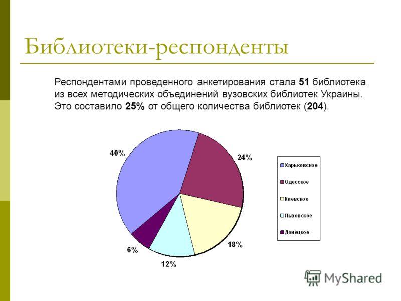 Библиотеки-респонденты Респондентами проведенного анкетирования стала 51 библиотека из всех методических объединений вузовских библиотек Украины. Это составило 25% от общего количества библиотек (204).