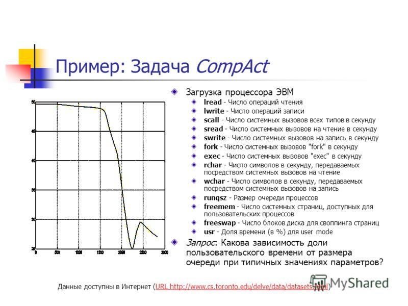 Пример: Задача CompAct Загрузка процессора ЭВМ lread - Число операций чтения lwrite - Число операций записи scall - Число системных вызовов всех типов в секунду sread - Число системных вызовов на чтение в секунду swrite - Число системных вызовов на з