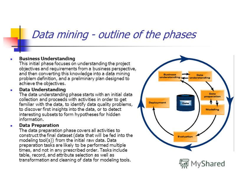 Data mining - outline of the phases Business Understanding This initial phase focuses on understanding the project objectives and requirements from a business perspective, and then converting this knowledge into a data mining problem definition, and