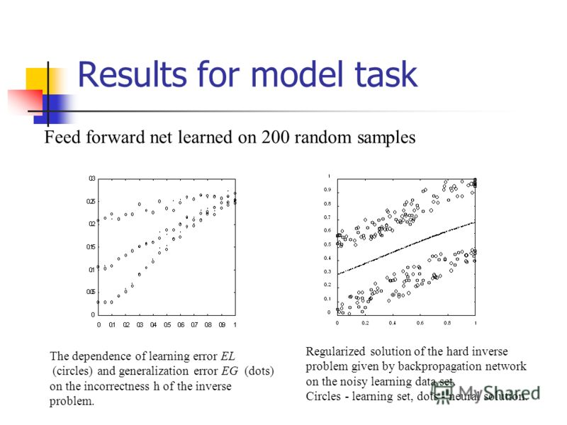 Results for model task Feed forward net learned on 200 random samples The dependence of learning error EL (circles) and generalization error EG (dots) on the incorrectness h of the inverse problem. Regularized solution of the hard inverse problem giv