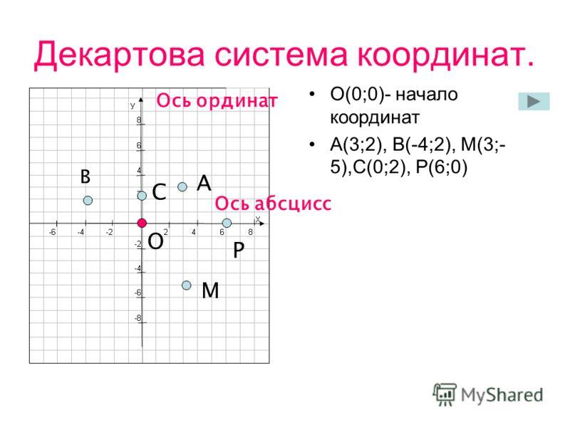 Декартова система координат. О(0;0)- начало координат А(3;2), В(-4;2), М(3;- 5),С(0;2), Р(6;0) Ось абсцисс Ось ординат А В С Р М О