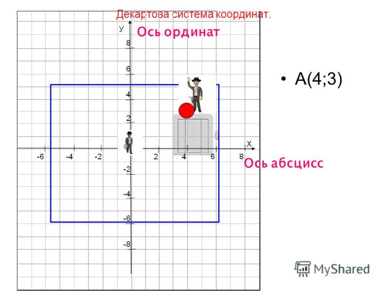 Декартова система координат. А(4;3) Ось ординат Ось абсцисс