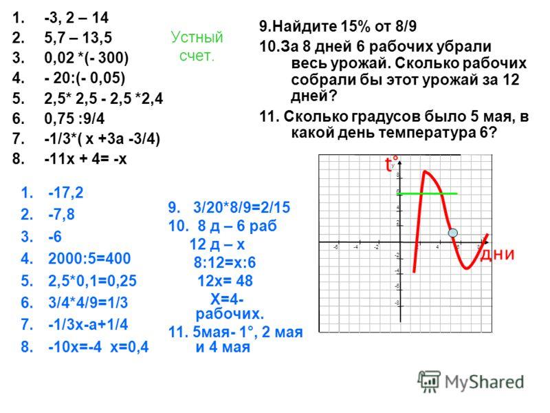 Устный счет. 1.-3, 2 – 14 2.5,7 – 13,5 3.0,02 *(- 300) 4.- 20:(- 0,05) 5.2,5* 2,5 - 2,5 *2,4 6.0,75 :9/4 7.-1/3*( х +3а -3/4) 8.-11х + 4= -х 1.-17,2 2.-7,8 3.-6 4.2000:5=400 5.2,5*0,1=0,25 6.3/4*4/9=1/3 7.-1/3х-а+1/4 8.-10х=-4 х=0,4 9.Найдите 15% от