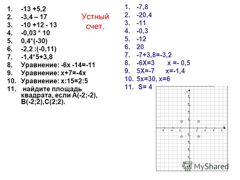 Устный счет. 1.-13 +5,2 2.-3,4 – 17 3.-10 +12 - 13 4.-0,03 * 10 5.0,4*(-30) 6.-2,2 :(-0,11) 7.-1,4*5+3,8 8.Уравнение: -6х -14=-11 9.Уравнение: х+7=-4х 10.Уравнение: х:15=2:5 11. найдите площадь квадрата, если А(-2;-2), В(-2;2),С(2;2). 1.-7,8 2.-20,4