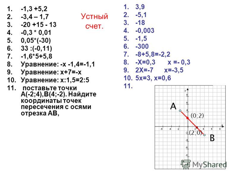 Устный счет. 1.-1,3 +5,2 2.-3,4 – 1,7 3.-20 +15 - 13 4.-0,3 * 0,01 5.0,05*(-30) 6.33 :(-0,11) 7.-1,6*5+5,8 8.Уравнение: -х -1,4=-1,1 9.Уравнение: х+7=-х 10.Уравнение: х:1,5=2:5 11. поставьте точки А(-2;4),В(4;-2). Найдите координаты точек пересечения
