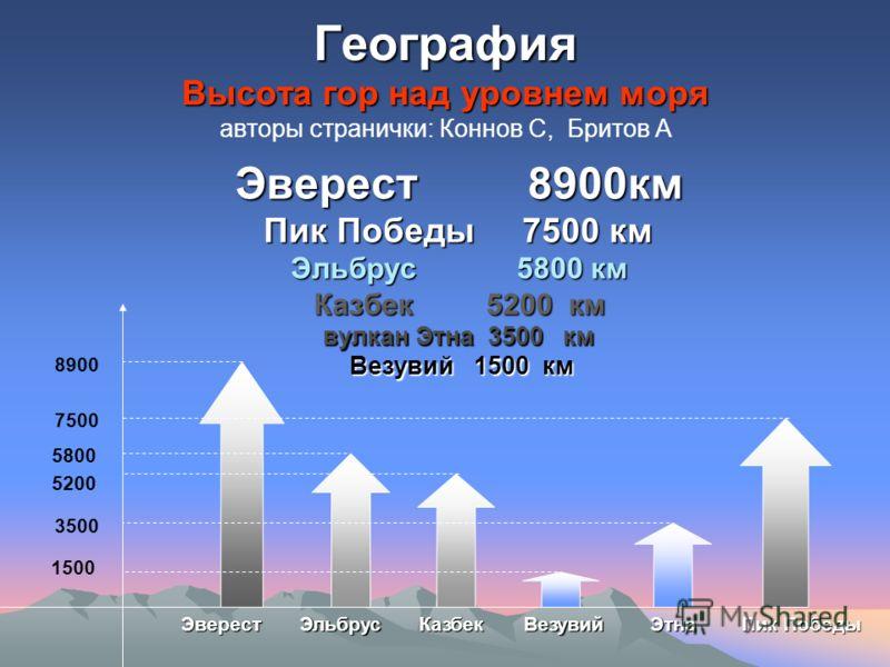высота аннтен над уровнем моря: