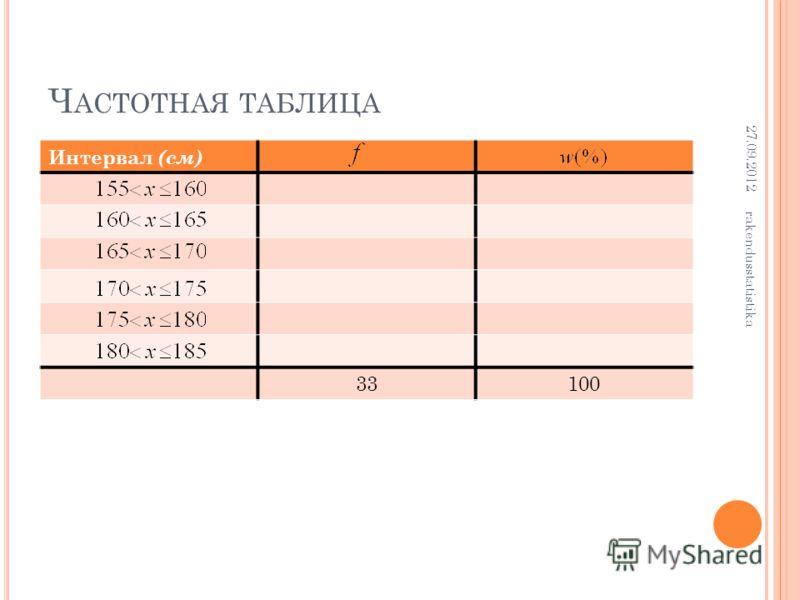 Ч АСТОТНАЯ ТАБЛИЦА Интервал (см) 33100 27.09.2012 rakendusstatistika