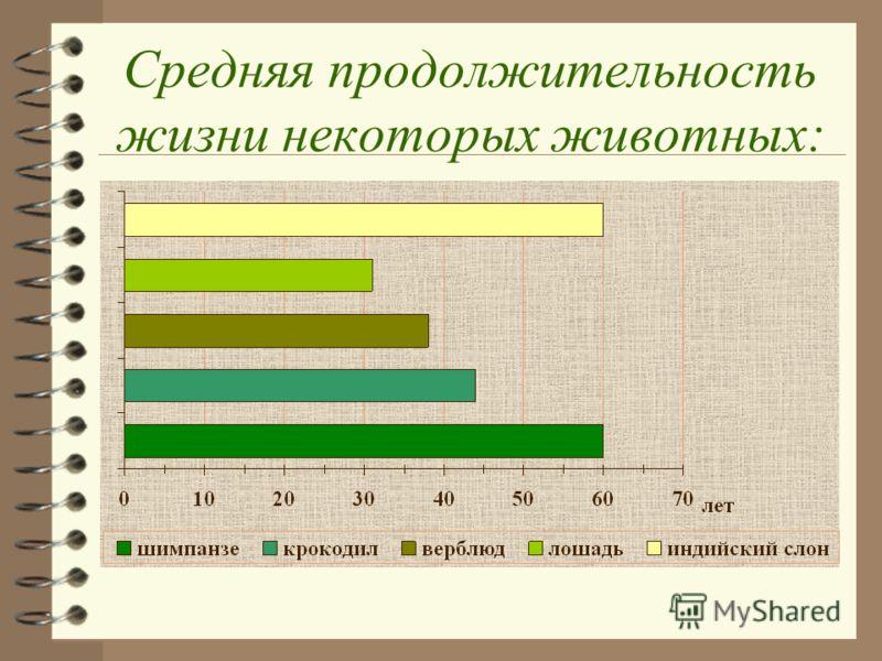 Средняя продолжительность жизни некоторых животных: