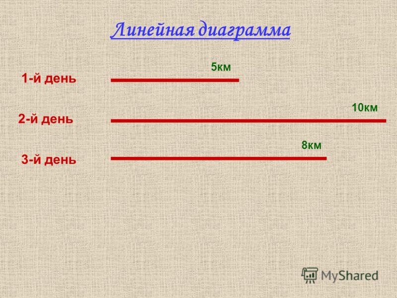 1-й день 2-й день 3-й день 5км 10км 8км Линейная диаграмма