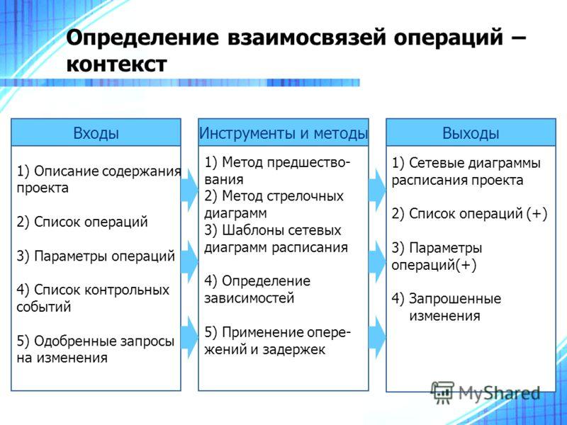 Определение взаимосвязей операций – контекст 1) Описание содержания проекта 2) Список операций 3) Параметры операций 4) Список контрольных событий 5) Одобренные запросы на изменения Входы 1) Метод предшество- вания 2) Метод стрелочных диаграмм 3) Шаб