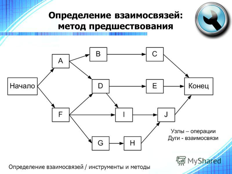 Определение взаимосвязей: метод предшествования Определение взаимосвязей / инструменты и методы
