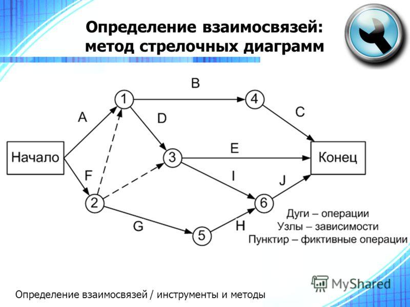 Определение взаимосвязей: метод стрелочных диаграмм Определение взаимосвязей / инструменты и методы