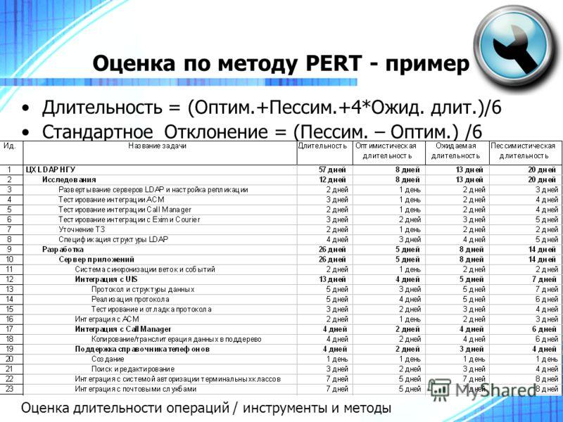 Оценка по методу PERT - пример Длительность = (Оптим.+Пессим.+4*Ожид. длит.)/6 Стандартное Отклонение = (Пессим. – Оптим.) /6 Оценка длительности операций / инструменты и методы