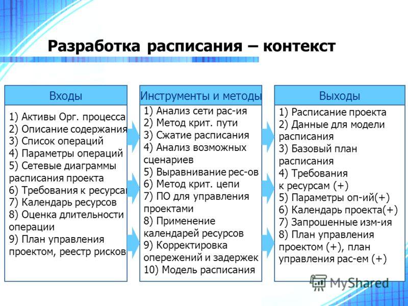 Разработка расписания – контекст 1) Активы Орг. процесса 2) Описание содержания 3) Список операций 4) Параметры операций 5) Сетевые диаграммы расписания проекта 6) Требования к ресурсам 7) Календарь ресурсов 8) Оценка длительности операции 9) План уп