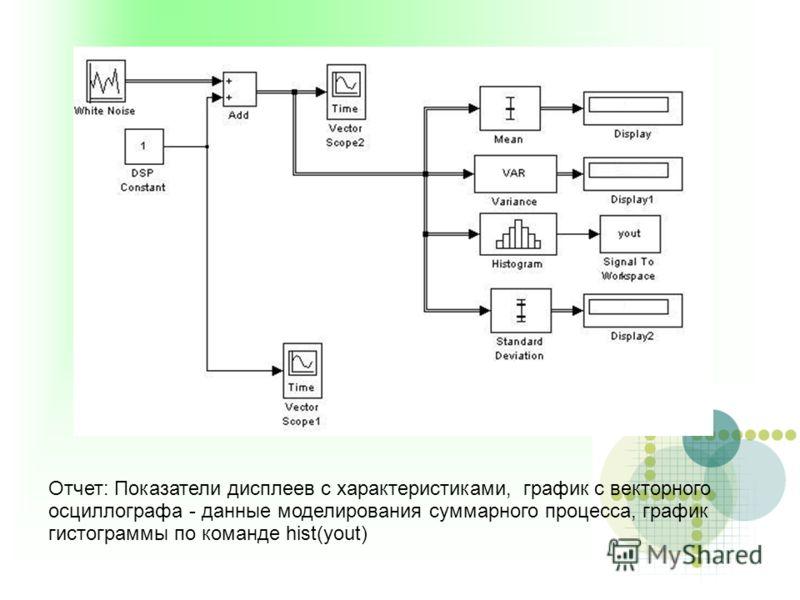 Отчет: Показатели дисплеев с характеристиками, график с векторного осциллографа - данные моделирования суммарного процесса, график гистограммы по команде hist(yout)