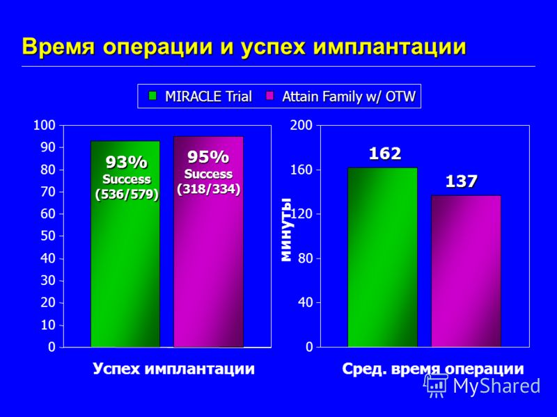 Время операции и успех имплантации 0 40 80 120 160 200 Сред. время операции 162 137 минуты MIRACLE Trial 0 10 20 30 40 50 60 70 80 90 100 Успех имплантации 93%Success(536/579) 95%Success(318/334) Attain Family w/ OTW