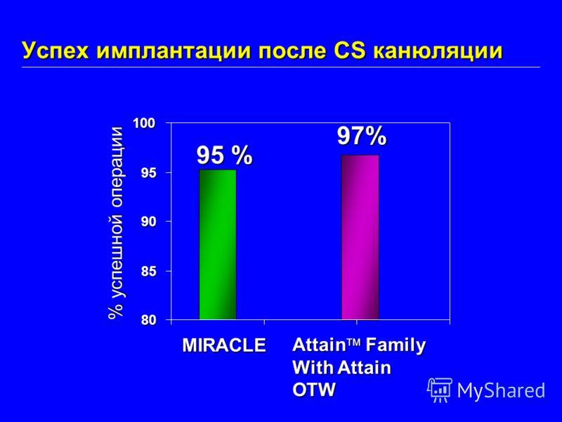 Успех имплантации после CS канюляции 80 85 90 95 100 MIRACLE % успешной операции 95 % 97% Attain Family With Attain OTW