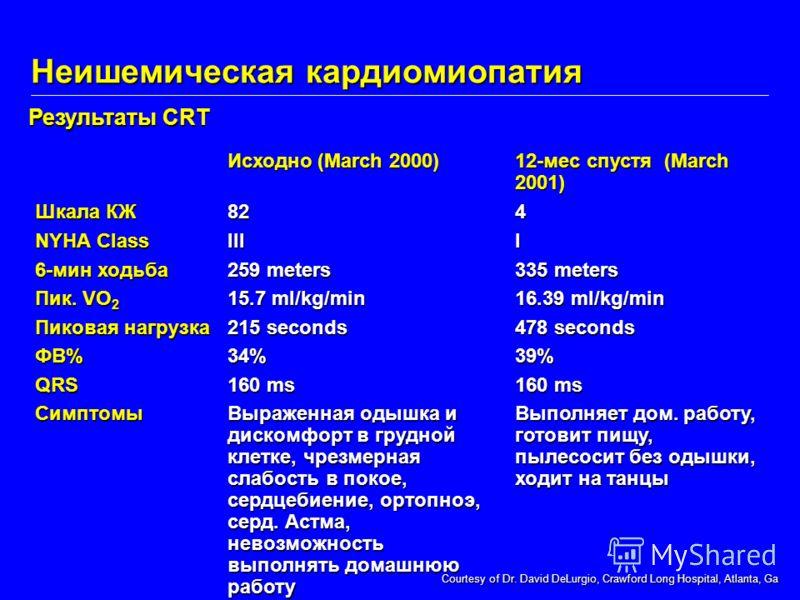 Исходно (March 2000) 12-мес спустя (March 2001) Шкала КЖ NYHA Class 6-мин ходьба Пик. VO 2 Пиковая нагрузка ФВ%QRSСимптомы82III 259 meters 15.7 ml/kg/min 215 seconds 34% 160 ms Выраженная одышка и дискомфорт в грудной клетке, чрезмерная слабость в по