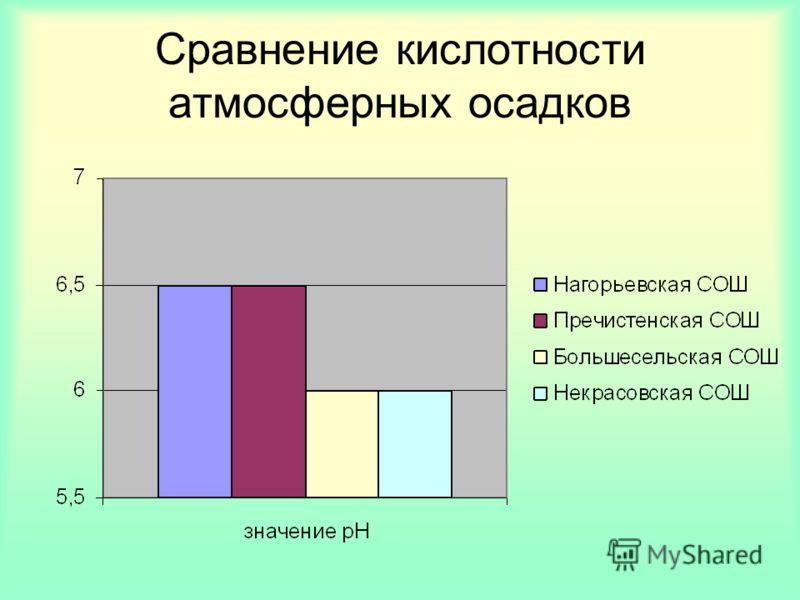 Сравнение кислотности атмосферных осадков