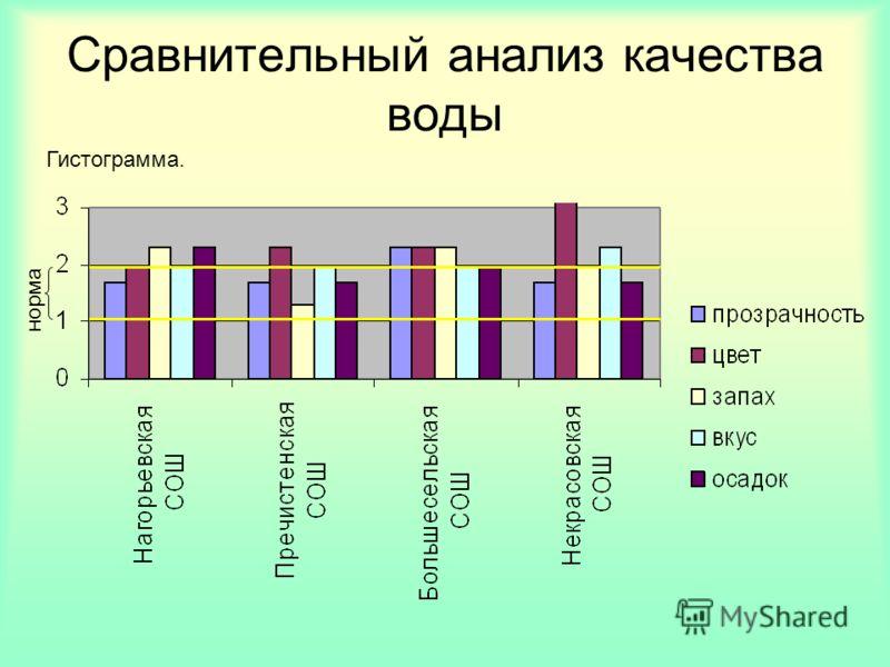 норма Сравнительный анализ качества воды Гистограмма.