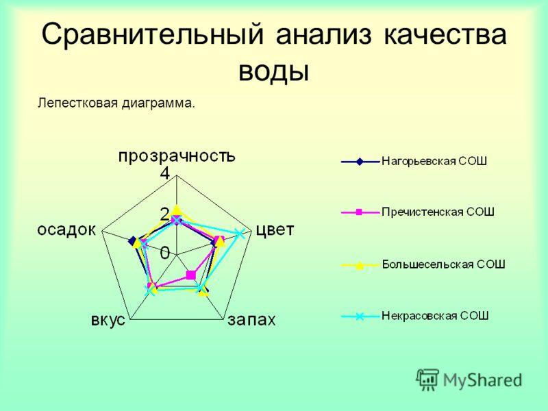 Сравнительный анализ качества воды Лепестковая диаграмма.