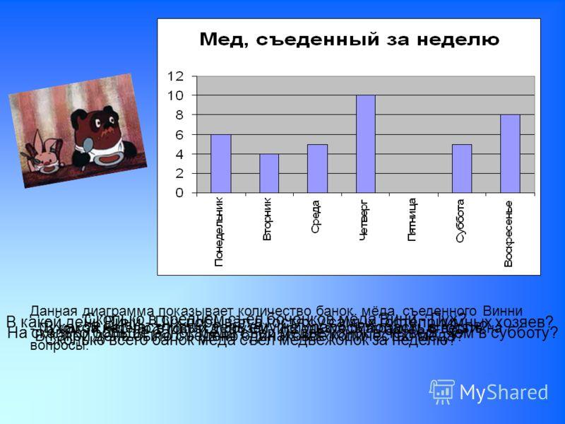 Данная диаграмма показывает количество банок мёда, съеденного Винни - Пухом за неделю в гостях у друзей. Используя диаграмму, ответьте на вопросы: В какой день Вини - Пух побывал в гостях у самых гостеприимных хозяев? В какой несчастливый день ему не