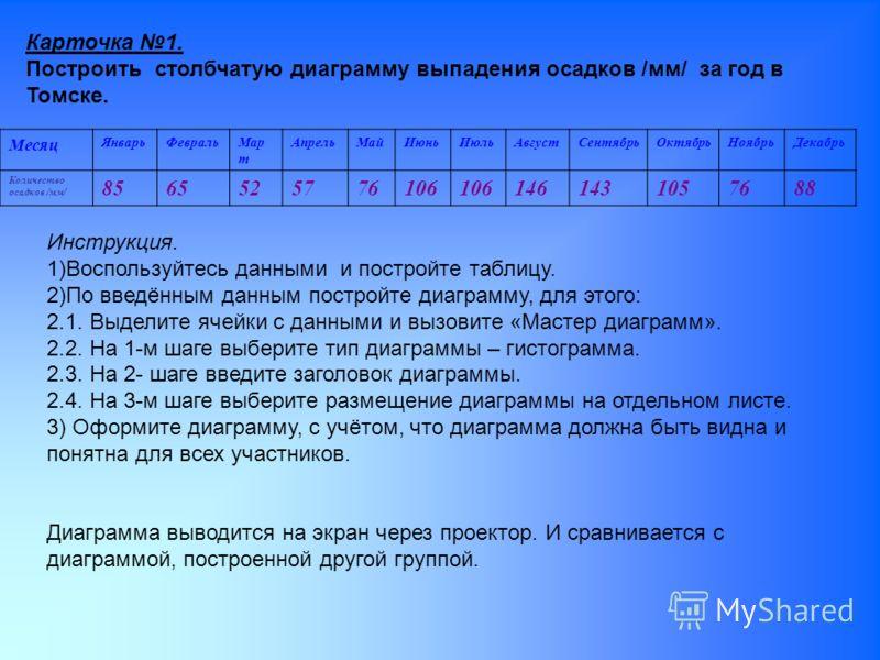 Карточка 1. Построить столбчатую диаграмму выпадения осадков /мм/ за год в Томске. Месяц ЯнварьФевральМар т АпрельМайИюньИюльАвгустСентябрьОктябрьНоябрьДекабрь Количество осадков /мм/ 8565525776106 1461431057688 Инструкция. 1)Воспользуйтесь данными и
