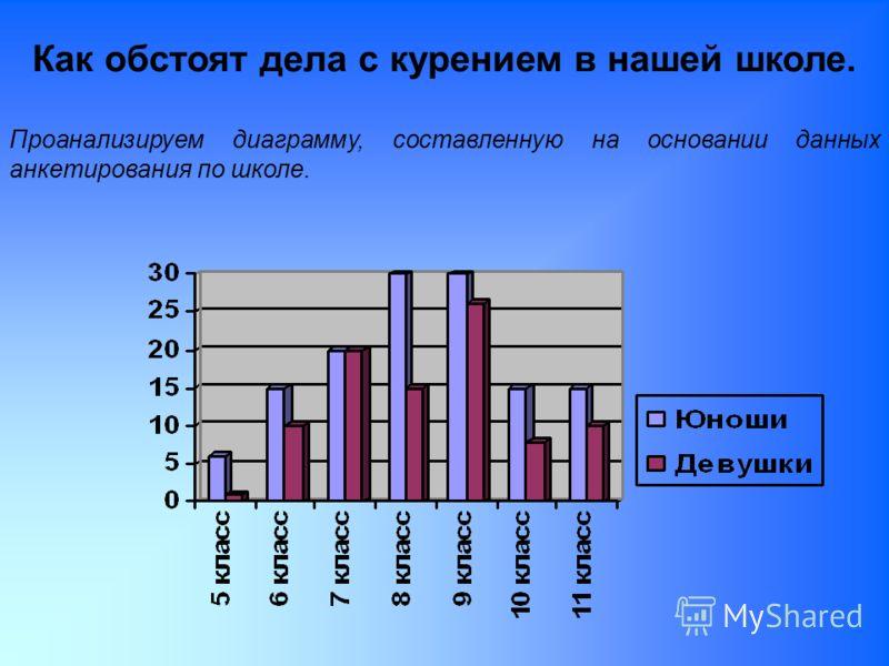 Как обстоят дела с курением в нашей школе. Проанализируем диаграмму, составленную на основании данных анкетирования по школе.
