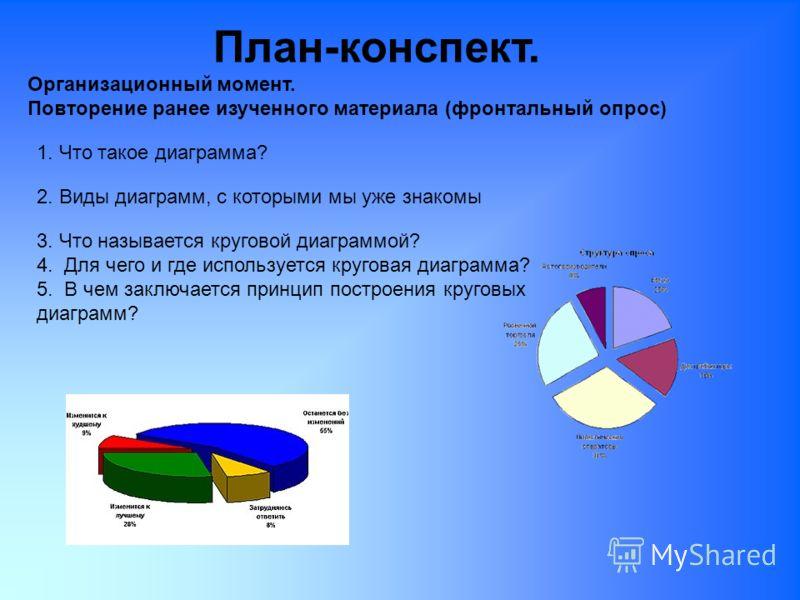 План-конспект. Организационный момент. Повторение ранее изученного материала (фронтальный опрос) 1. Что такое диаграмма? 2. Виды диаграмм, с которыми мы уже знакомы 3. Что называется круговой диаграммой? 4. Для чего и где используется круговая диагра