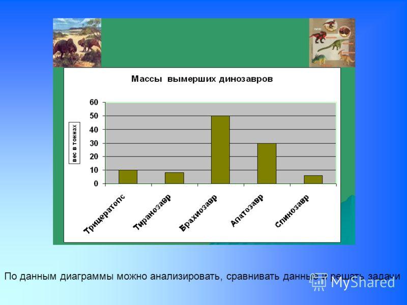 По данным диаграммы можно анализировать, сравнивать данные и решать задачи